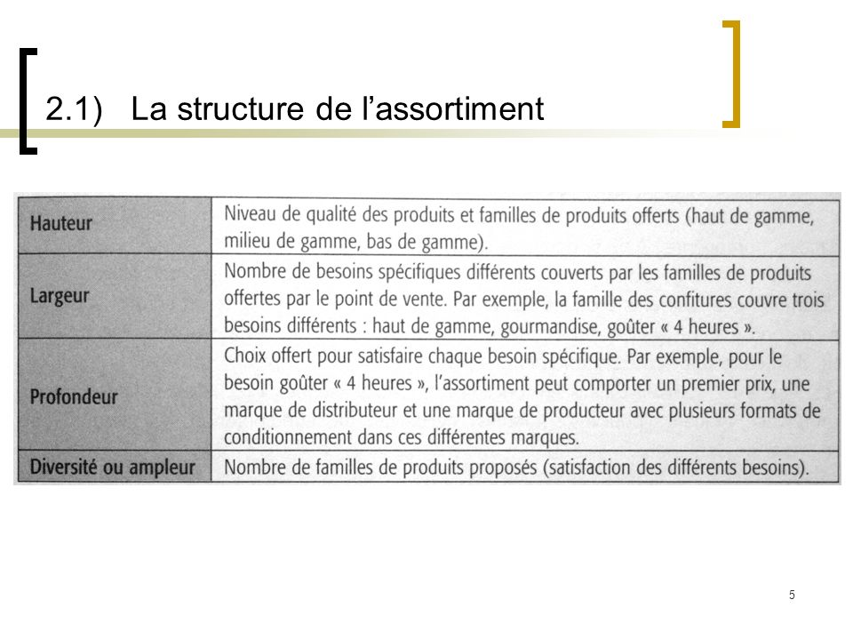 2.1) La structure de l'assortiment