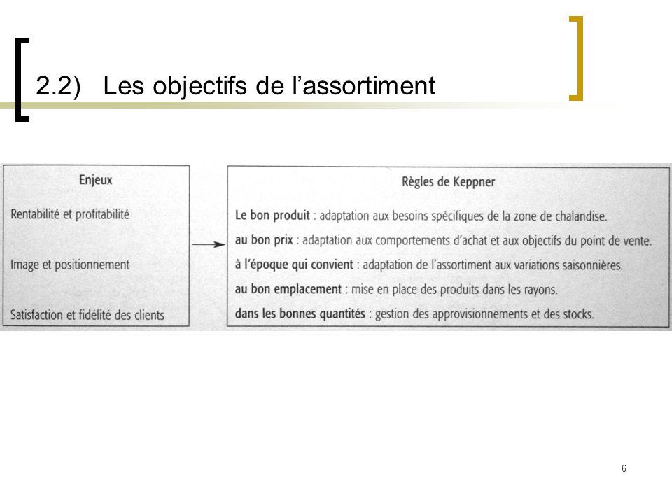 2.2) Les objectifs de l'assortiment
