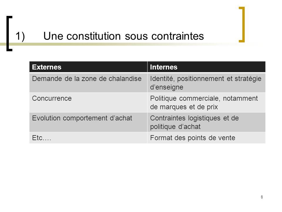 1) Une constitution sous contraintes