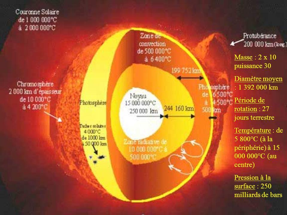 Masse : 2 x 10 puissance 30 Diamètre moyen : 1 392 000 km. Période de rotation : 27 jours terrestre.