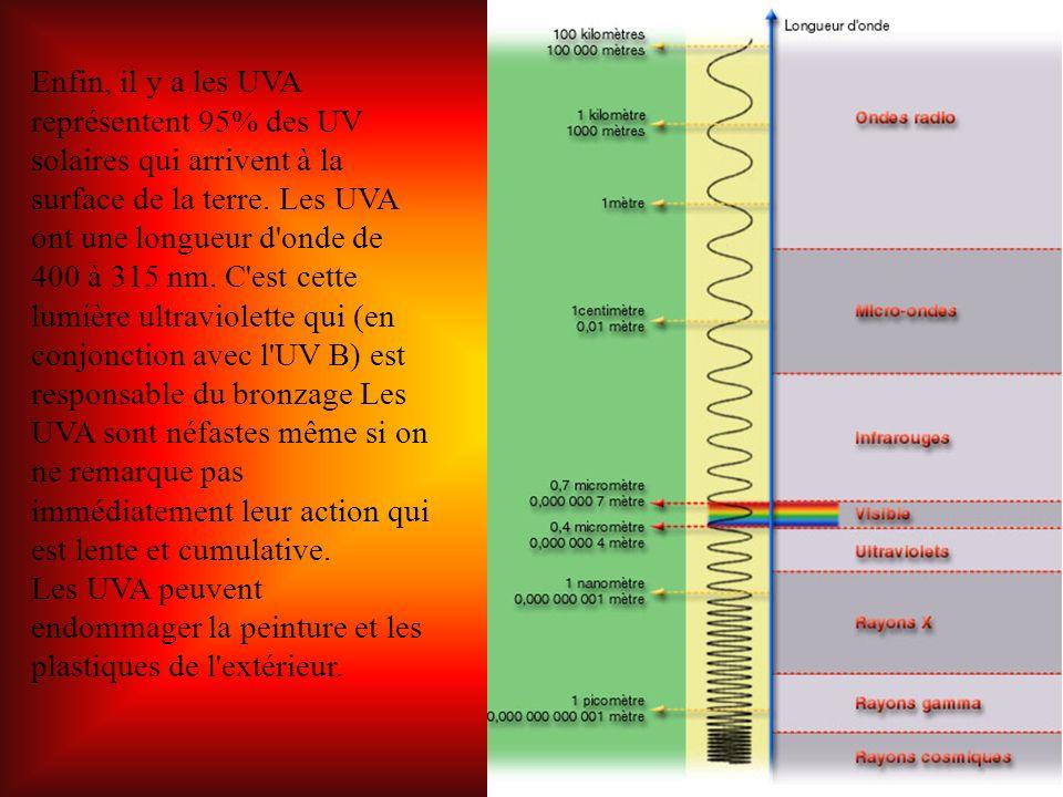 Enfin, il y a les UVA représentent 95% des UV solaires qui arrivent à la surface de la terre. Les UVA ont une longueur d onde de 400 à 315 nm. C est cette lumière ultraviolette qui (en conjonction avec l UV B) est responsable du bronzage Les UVA sont néfastes même si on ne remarque pas immédiatement leur action qui est lente et cumulative.