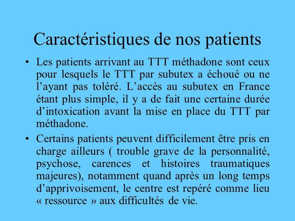 Caractéristiques de nos patients