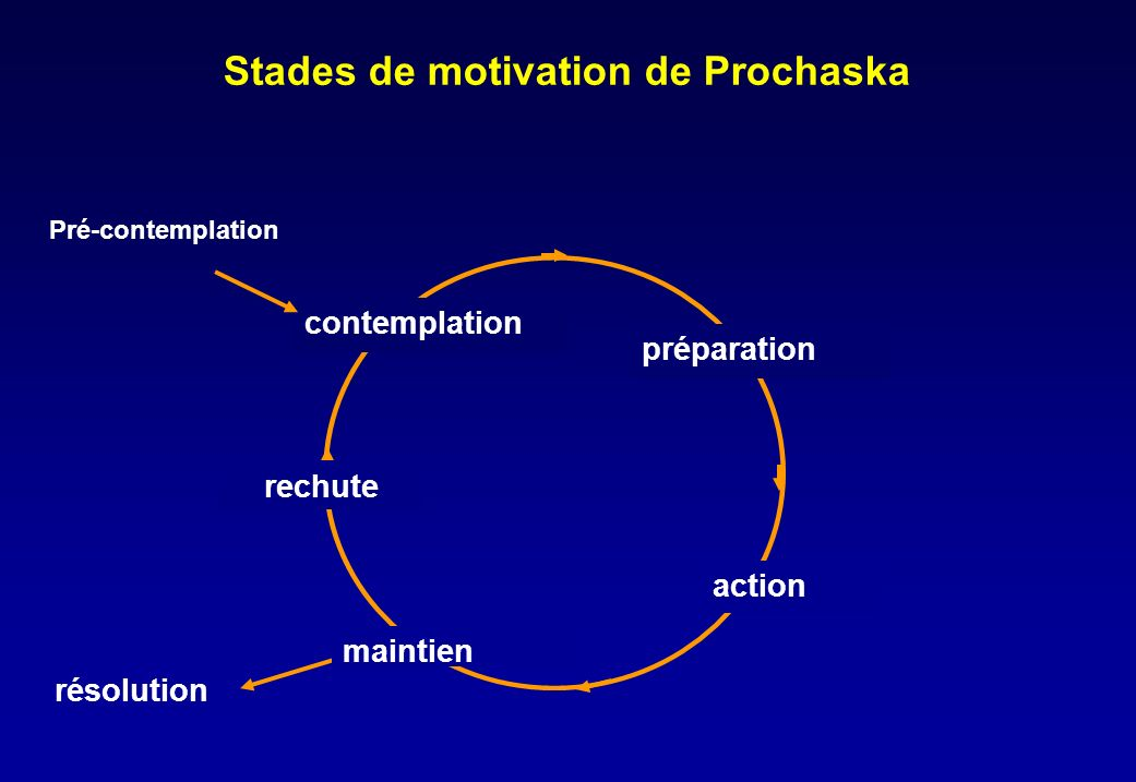Stades de motivation de Prochaska