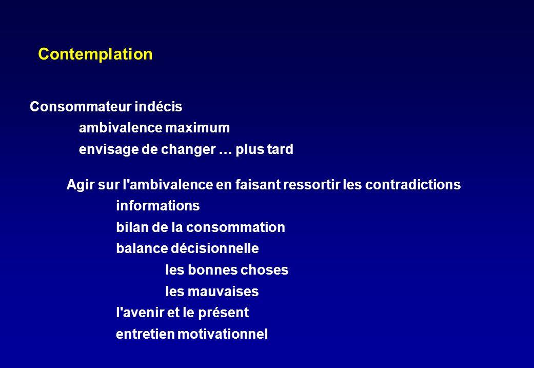 Contemplation Consommateur indécis ambivalence maximum