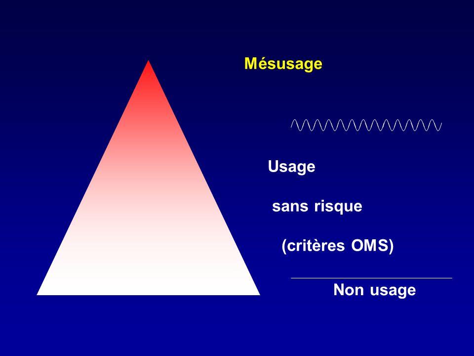 Mésusage Usage sans risque (critères OMS) Non usage