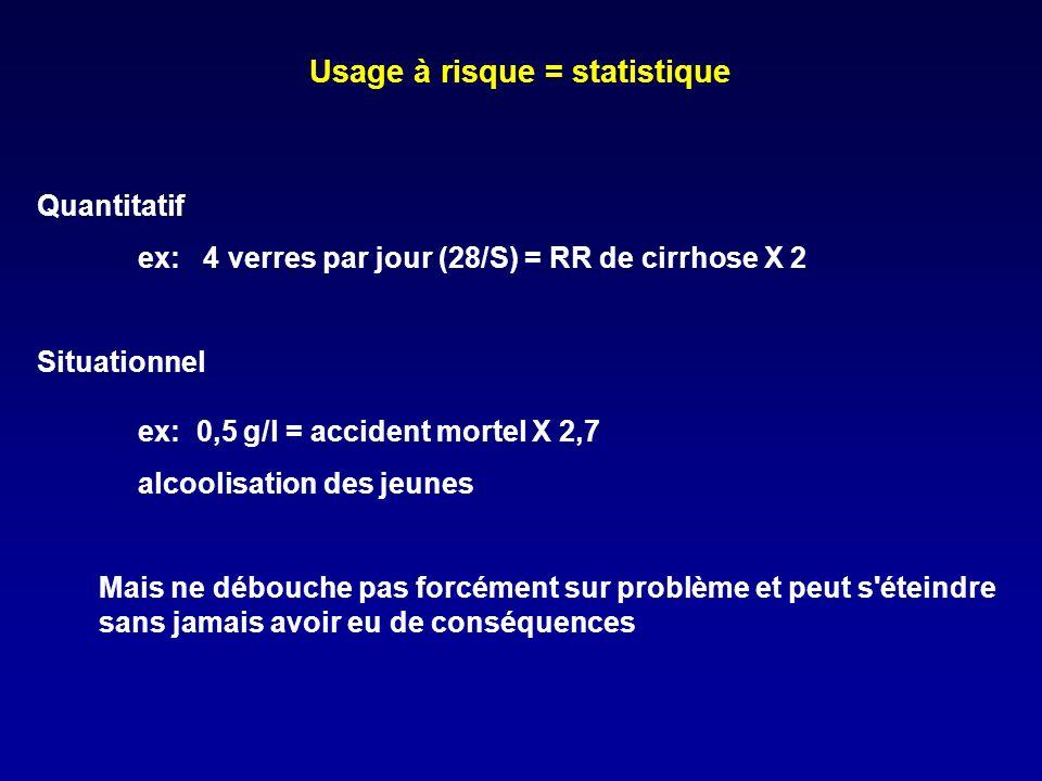 Usage à risque = statistique