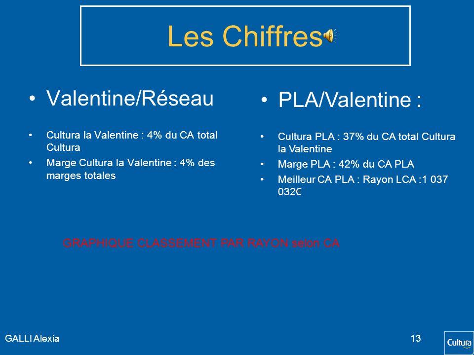 Les Chiffres Valentine/Réseau PLA/Valentine :