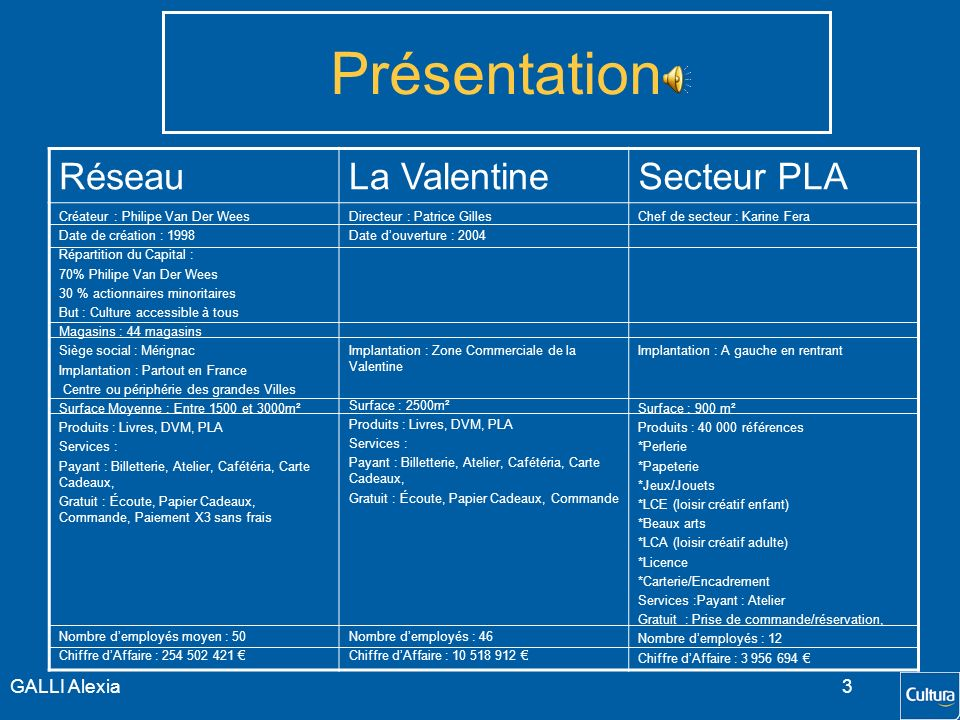 Présentation Réseau La Valentine Secteur PLA GALLI Alexia