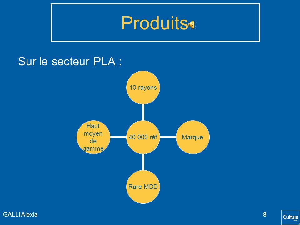 Produits Sur le secteur PLA : GALLI Alexia