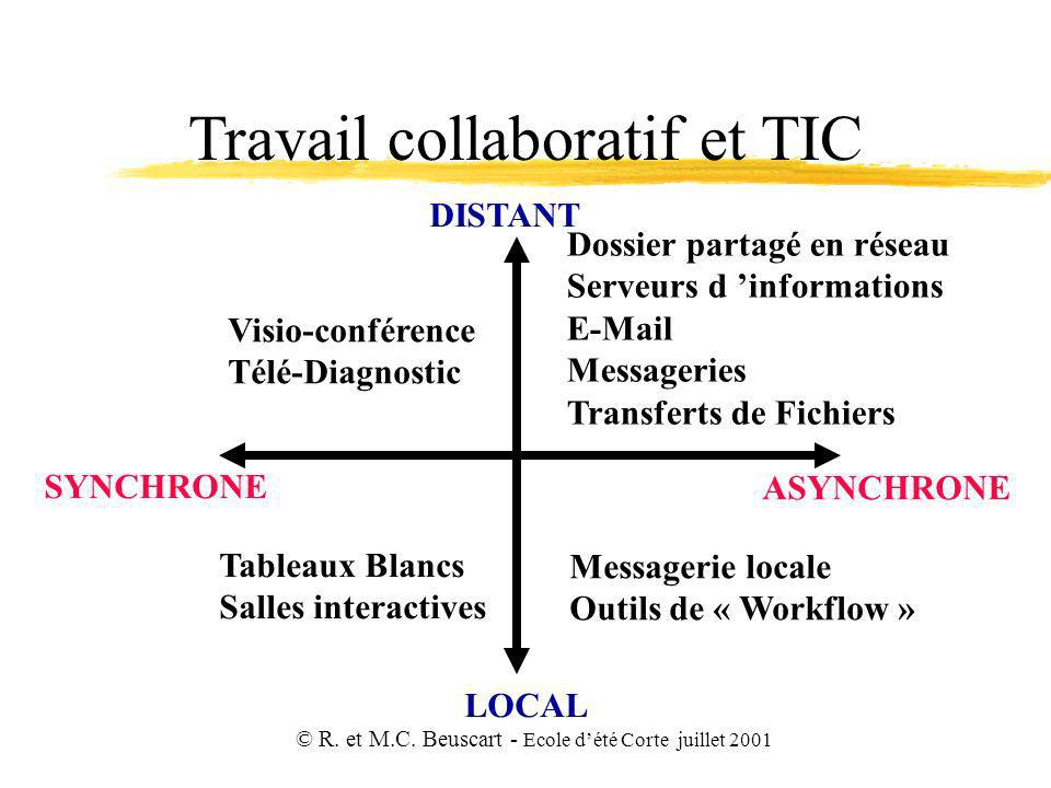 Travail collaboratif et TIC