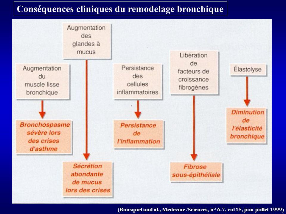 Conséquences cliniques du remodelage bronchique