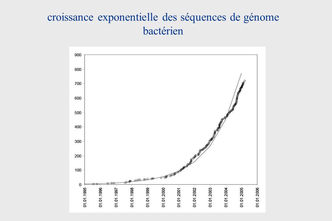 croissance exponentielle des séquences de génome bactérien
