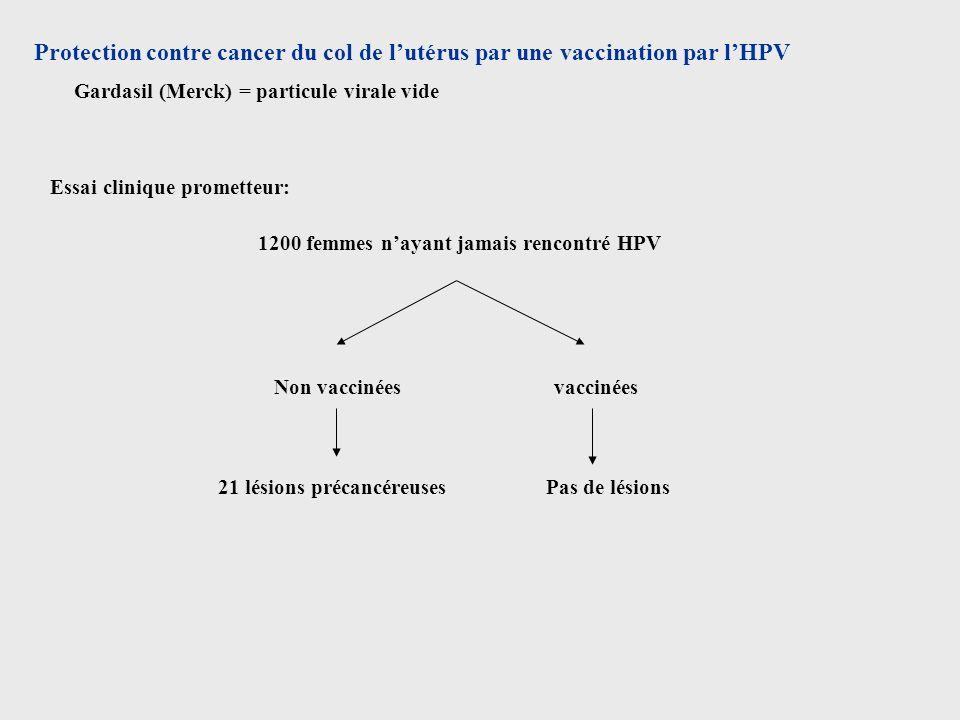 Protection contre cancer du col de l'utérus par une vaccination par l'HPV
