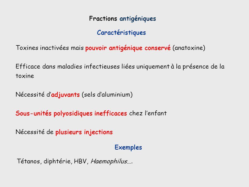 Fractions antigéniques