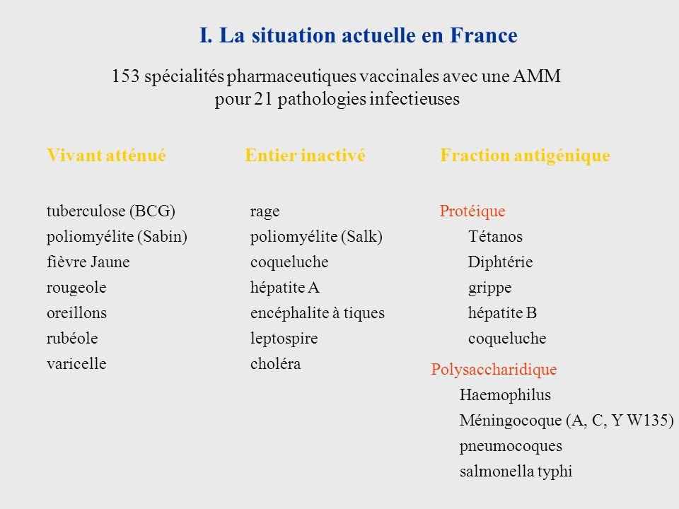I. La situation actuelle en France