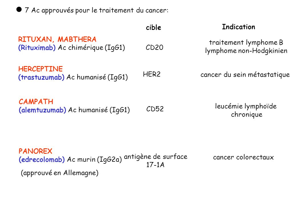  7 Ac approuvés pour le traitement du cancer: