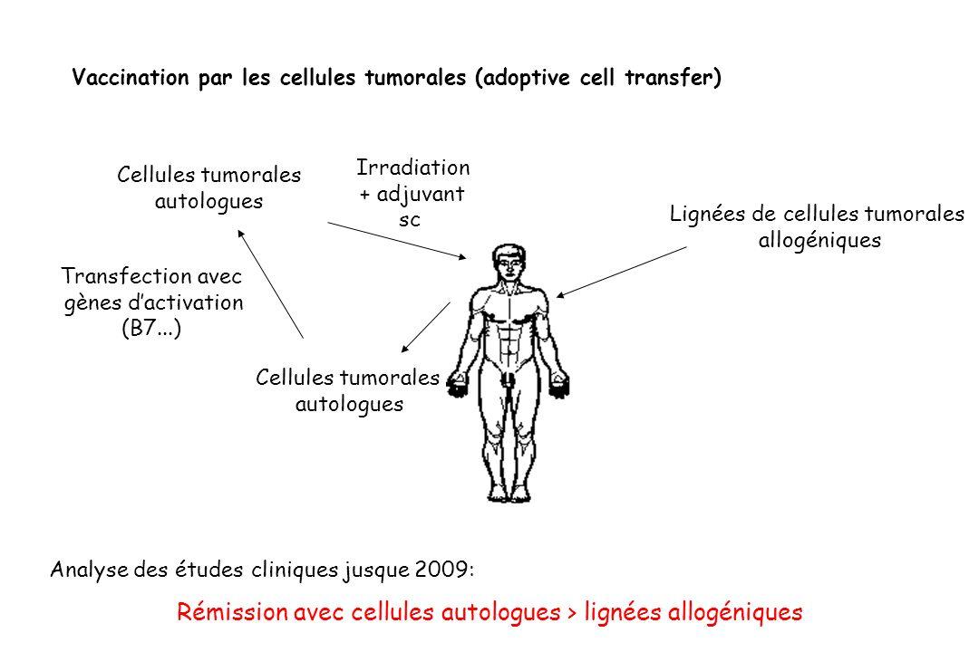 Lignées de cellules tumorales