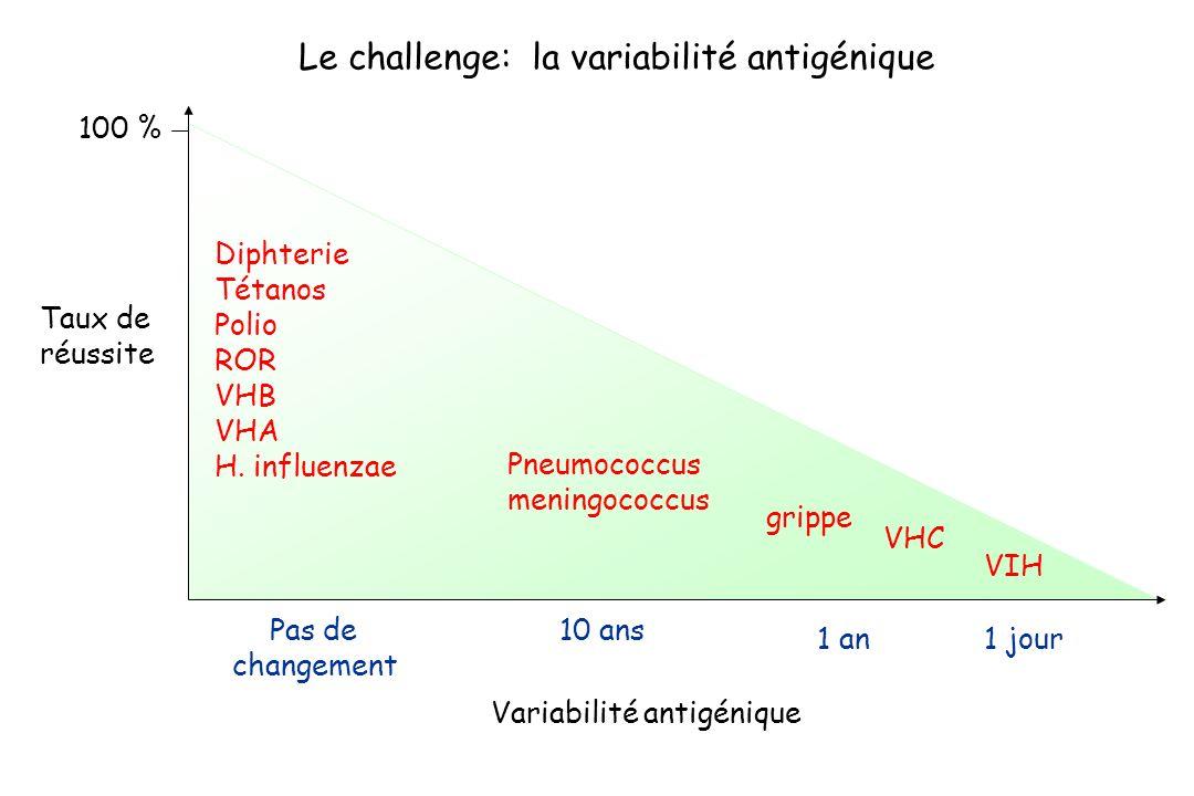 Variabilité antigénique