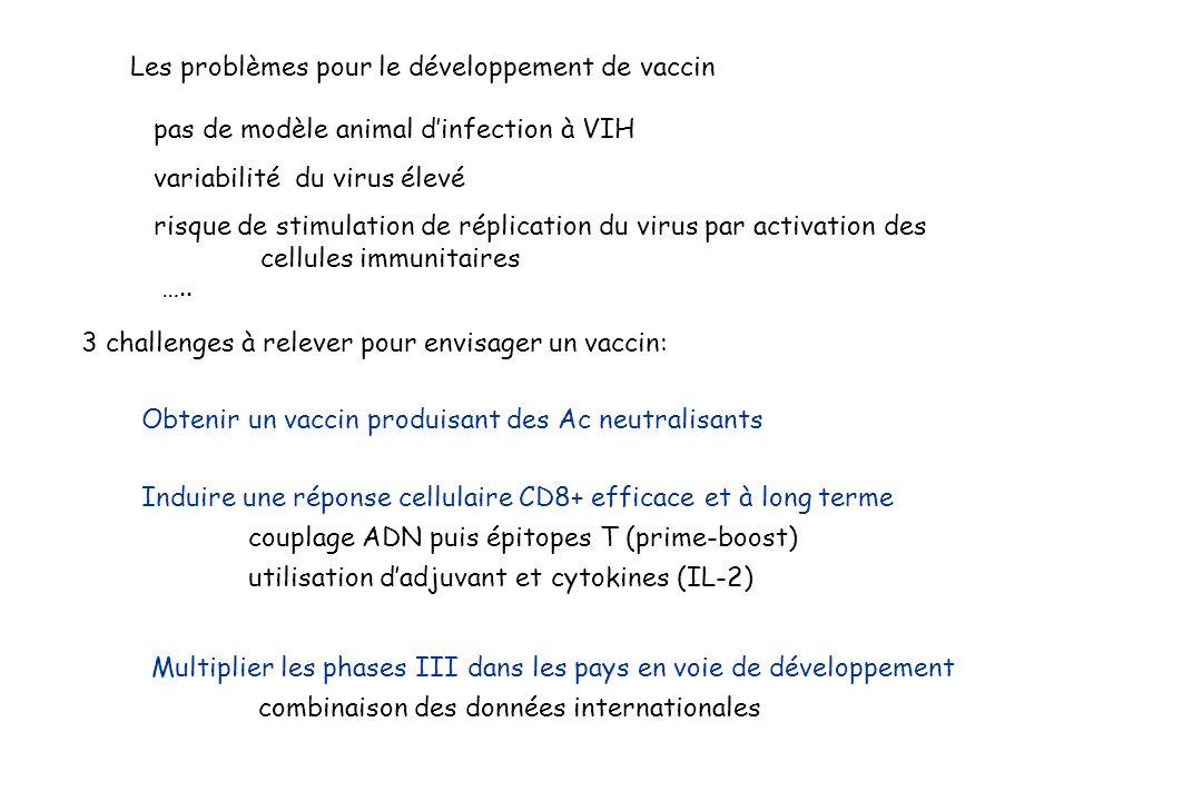 Les problèmes pour le développement de vaccin