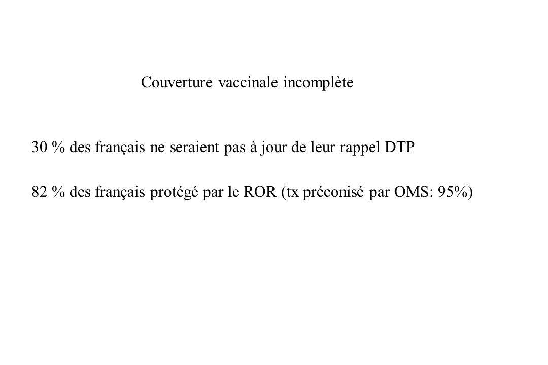 Couverture vaccinale incomplète