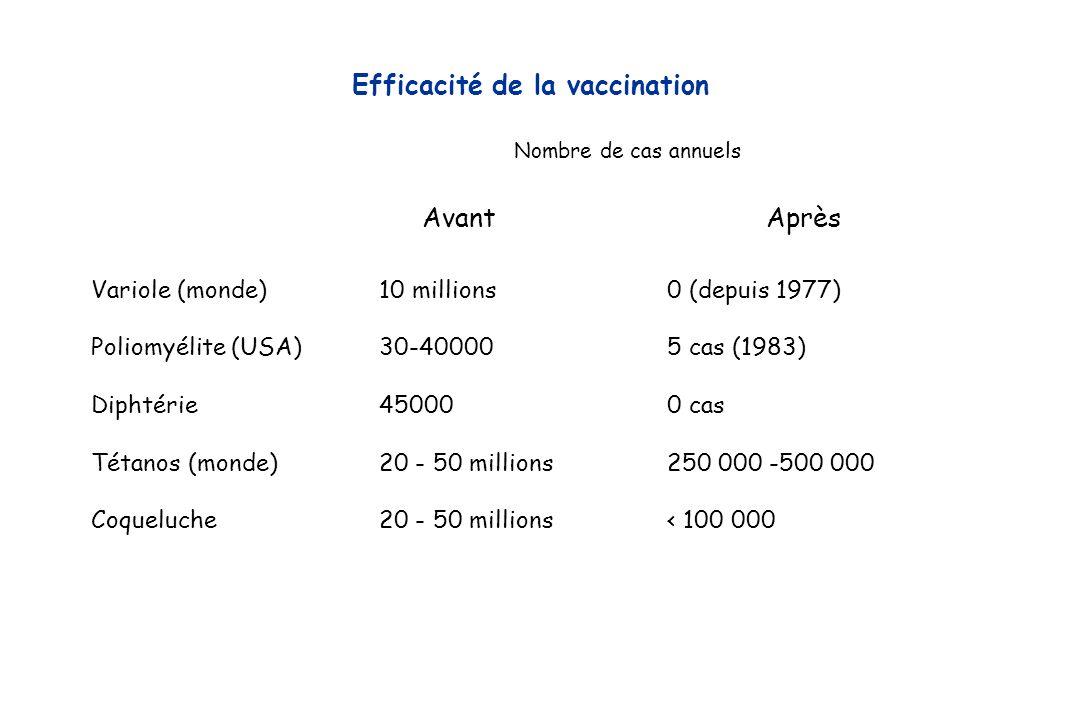 Efficacité de la vaccination