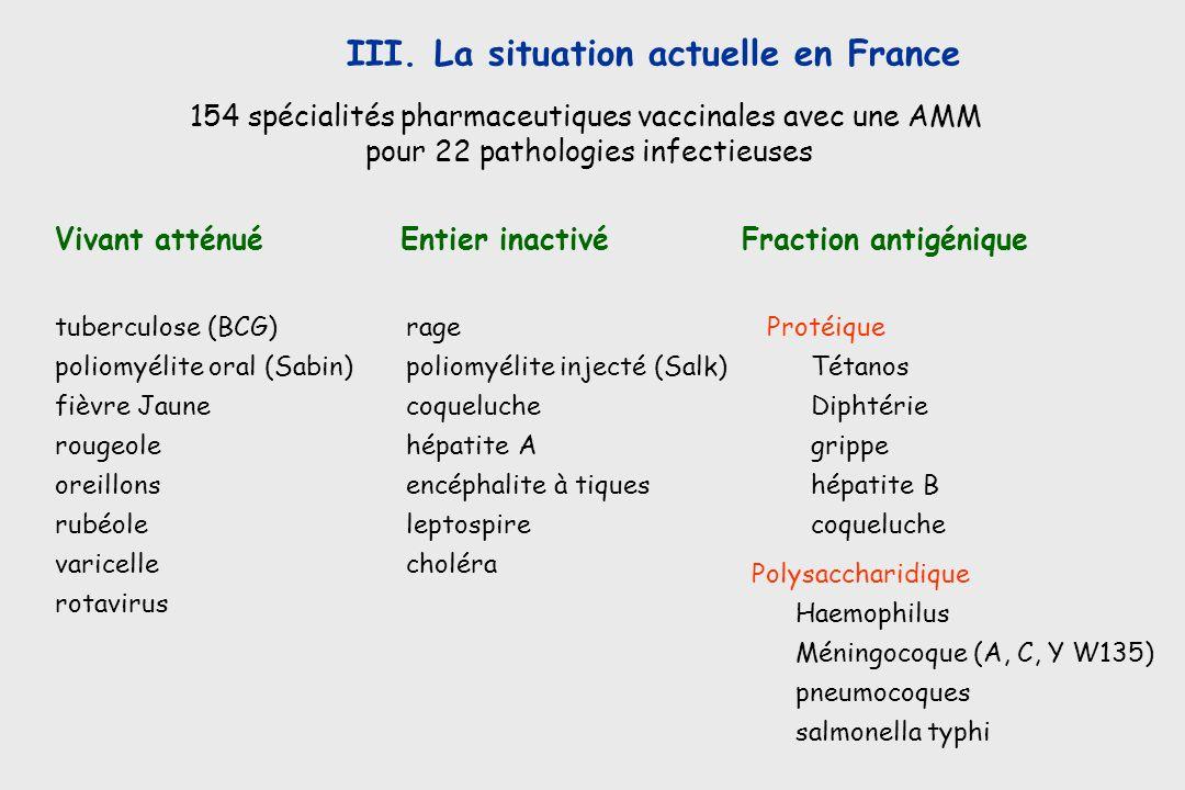 III. La situation actuelle en France