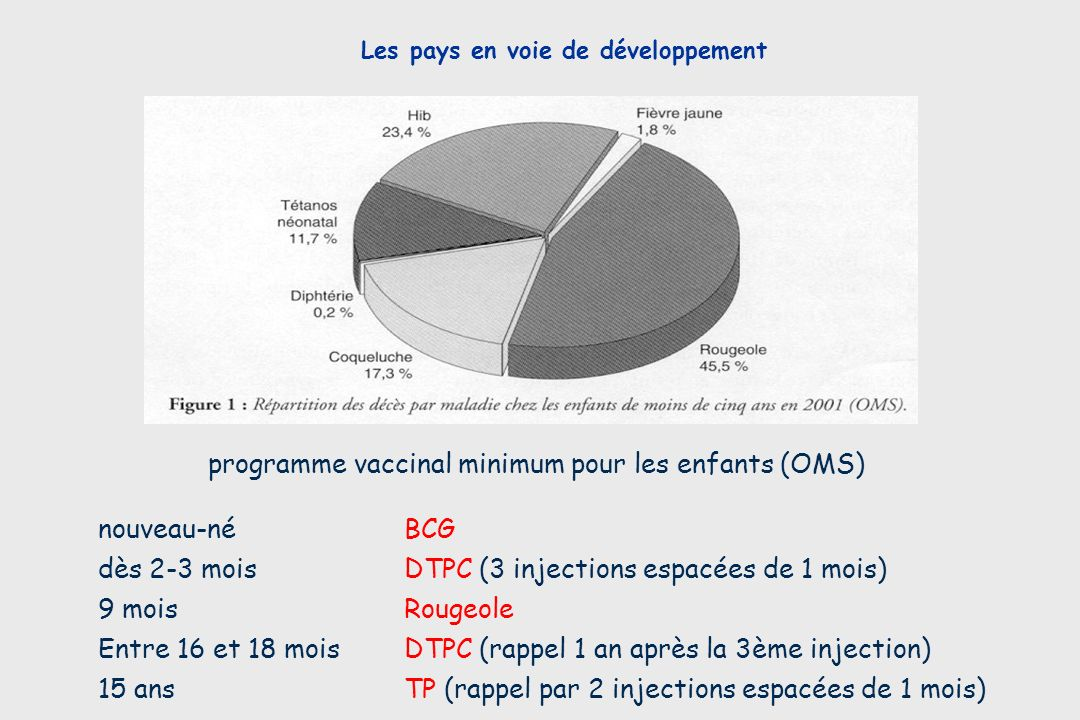 DTPC (3 injections espacées de 1 mois) Rougeole