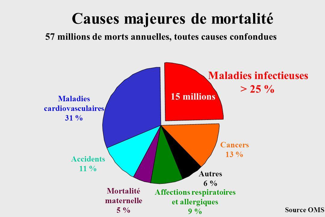 Causes majeures de mortalité