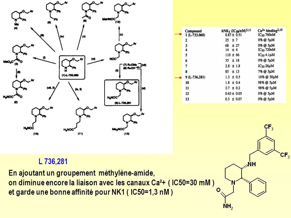 L 736,281 En ajoutant un groupement méthylène-amide, on diminue encore la liaison avec les canaux Ca²+ ( IC50=30 mM )