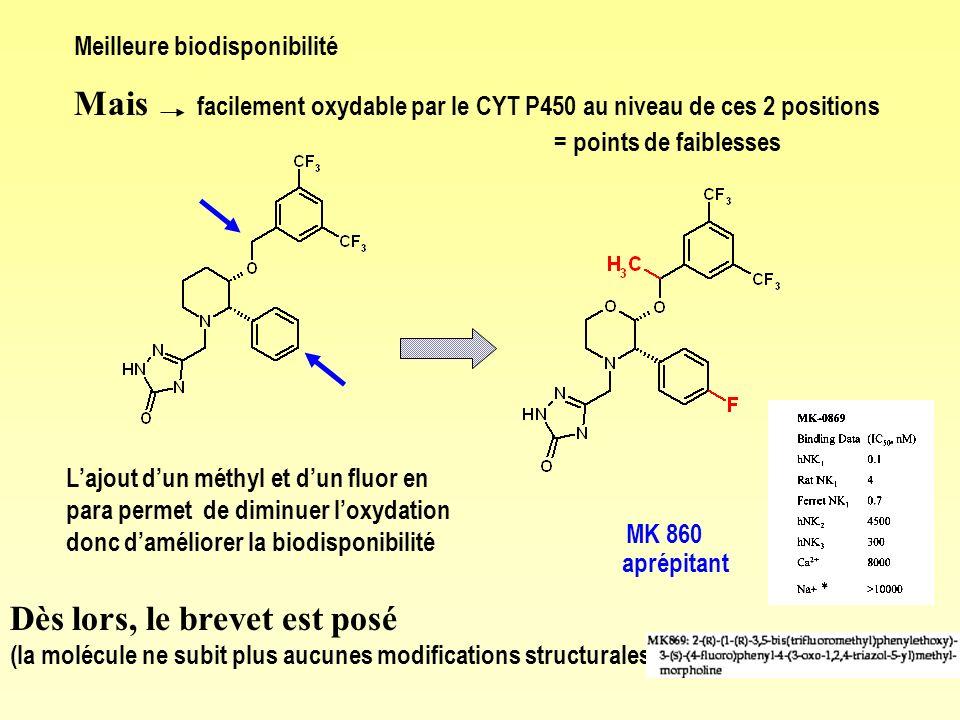 Mais facilement oxydable par le CYT P450 au niveau de ces 2 positions