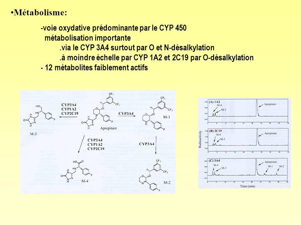 Métabolisme: -voie oxydative prédominante par le CYP 450