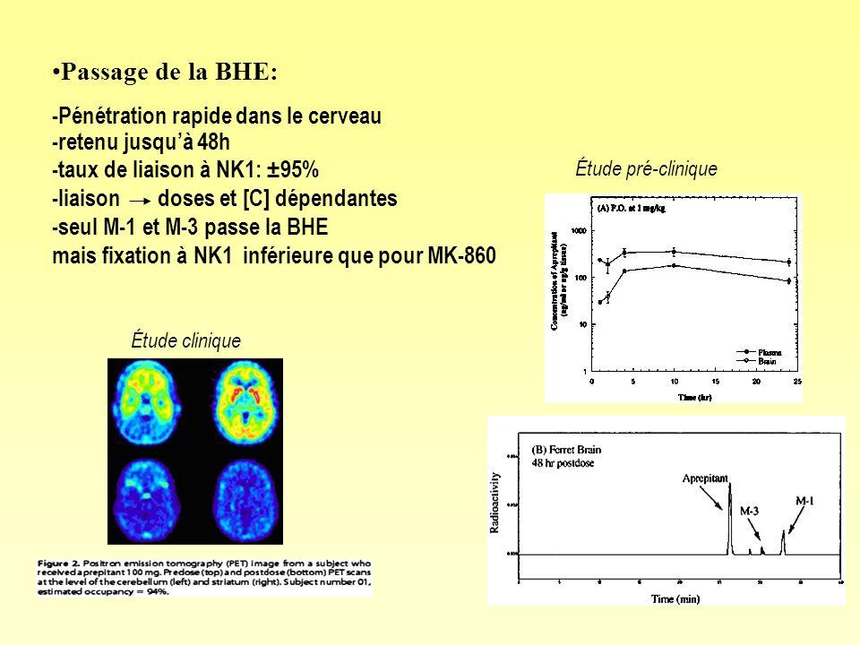 Passage de la BHE: -Pénétration rapide dans le cerveau