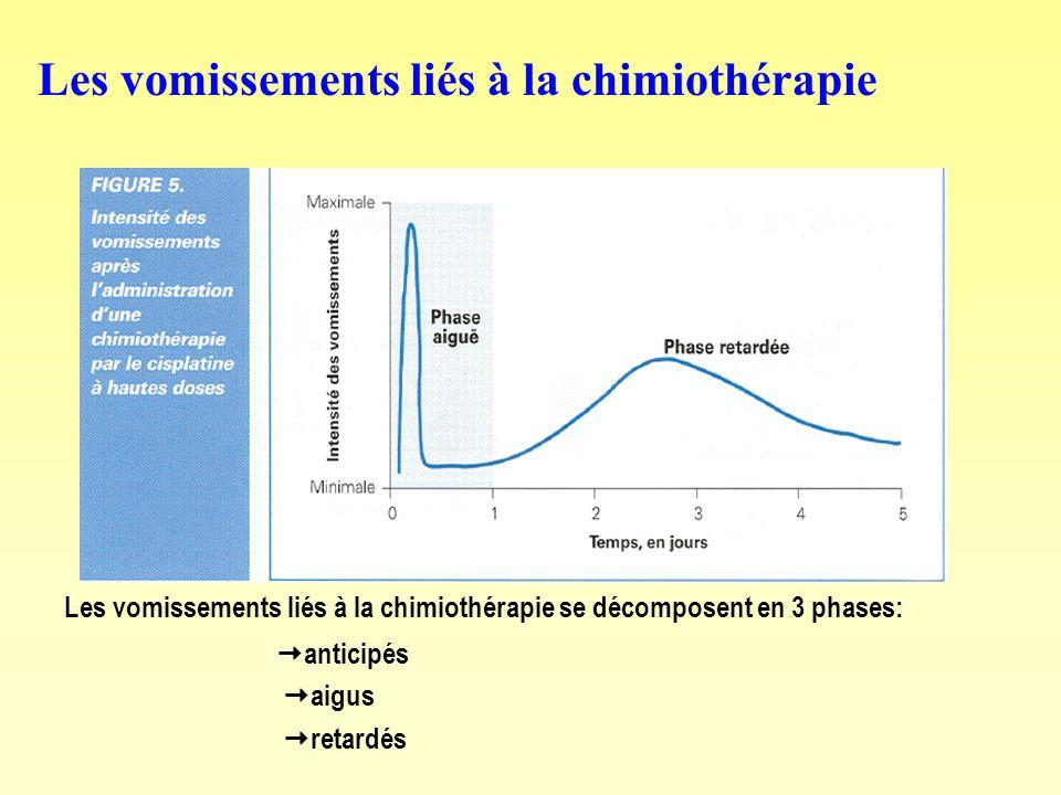 Les vomissements liés à la chimiothérapie