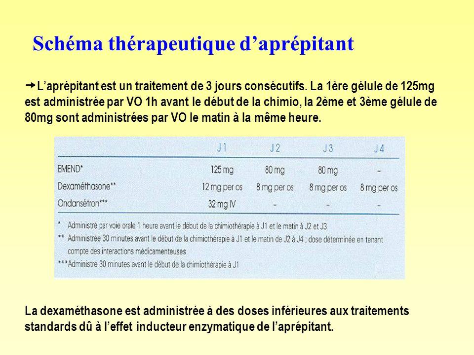Schéma thérapeutique d'aprépitant
