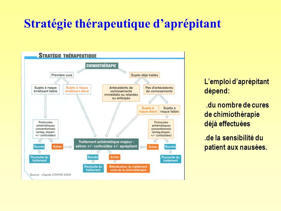 Stratégie thérapeutique d'aprépitant