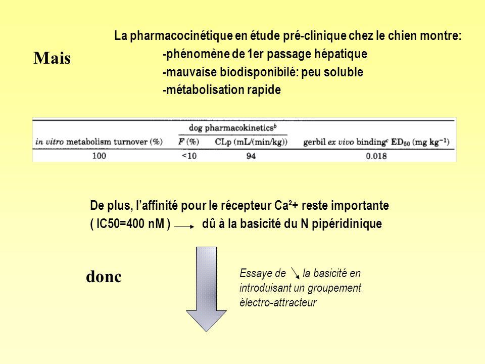 La pharmacocinétique en étude pré-clinique chez le chien montre: