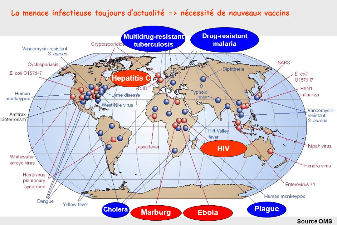La menace infectieuse toujours d'actualité => nécessité de nouveaux vaccins