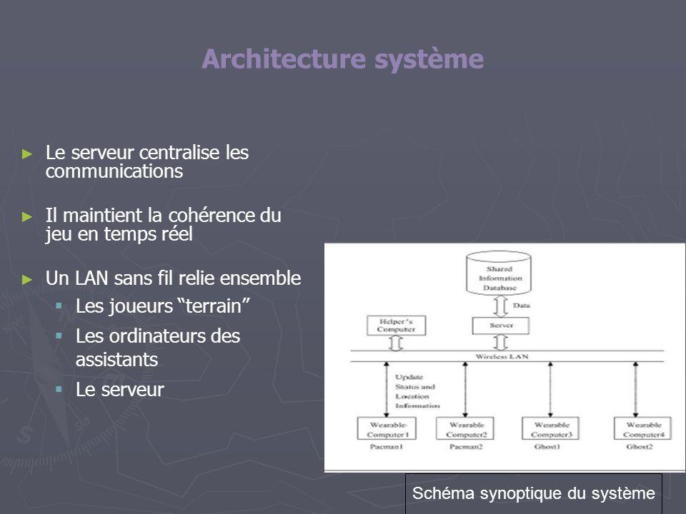 Architecture système Le serveur centralise les communications