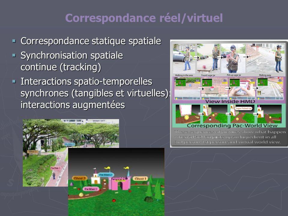 Correspondance réel/virtuel
