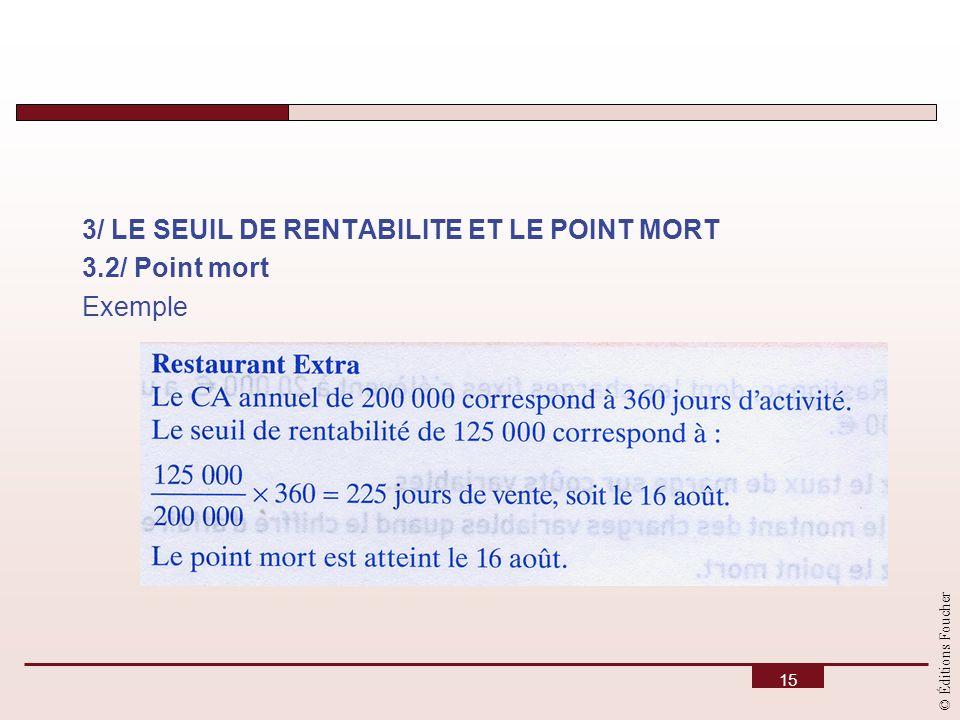 3/ LE SEUIL DE RENTABILITE ET LE POINT MORT