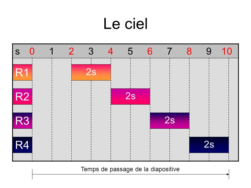 Temps de passage de la diapositive