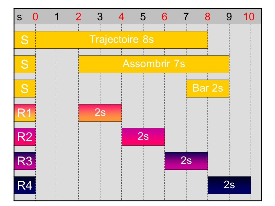 S R1 R2 R3 R4 s 1 2 3 4 5 6 7 8 9 10 Trajectoire 8s Assombrir 7s