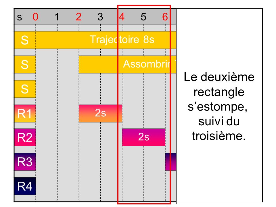 Le deuxième rectangle s'estompe, suivi du troisième.