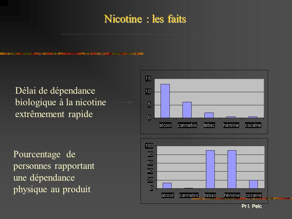 Nicotine : les faits Délai de dépendance biologique à la nicotine extrêmement rapide.