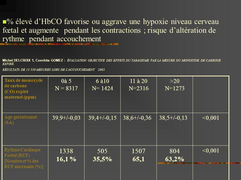 % élevé d'HbCO favorise ou aggrave une hypoxie niveau cerveau fœtal et augmente pendant les contractions ; risque d'altération de rythme pendant accouchement