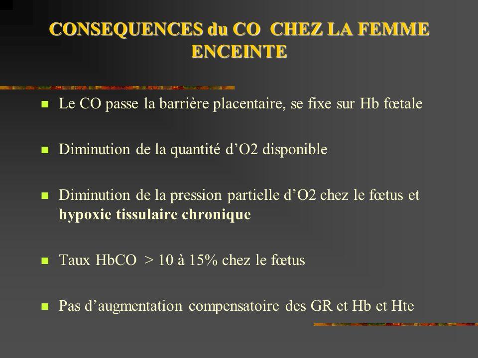 CONSEQUENCES du CO CHEZ LA FEMME ENCEINTE