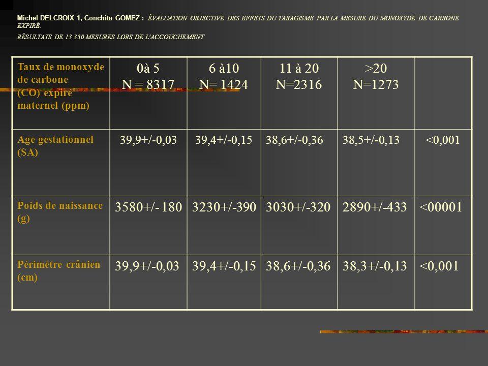 Michel DELCROIX 1, Conchita GOMEZ : ÉVALUATION OBJECTIVE DES EFFETS DU TABAGISME PAR LA MESURE DU MONOXYDE DE CARBONE EXPIRÉ.