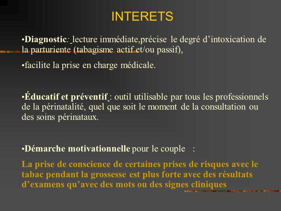 INTERETS Diagnostic: lecture immédiate,précise le degré d'intoxication de la parturiente (tabagisme actif et/ou passif),
