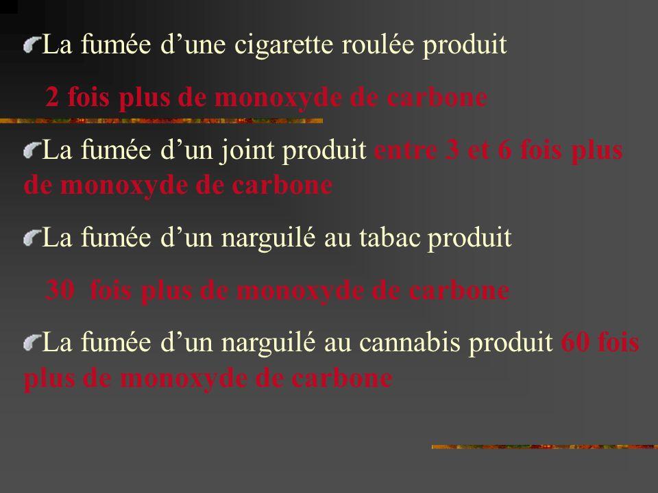 La fumée d'une cigarette roulée produit