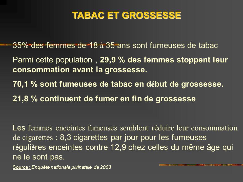 TABAC ET GROSSESSE 35% des femmes de 18 à 35 ans sont fumeuses de tabac.